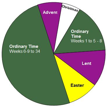How Ordinary Time Readings Are Organized